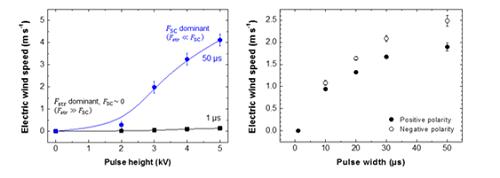대기압 헬륨 제트 플라즈마의 고전압 펄스 폭 및 높이에 따른 전기바람 속력의 변화.png
